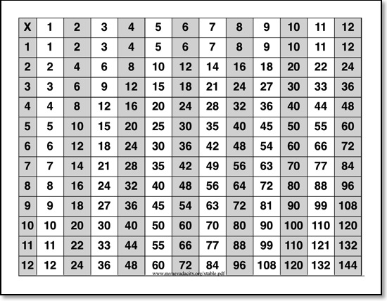 multiplication chart fill in the missing numbers multiplication chart ...